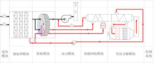 太仓沸石转轮+CO